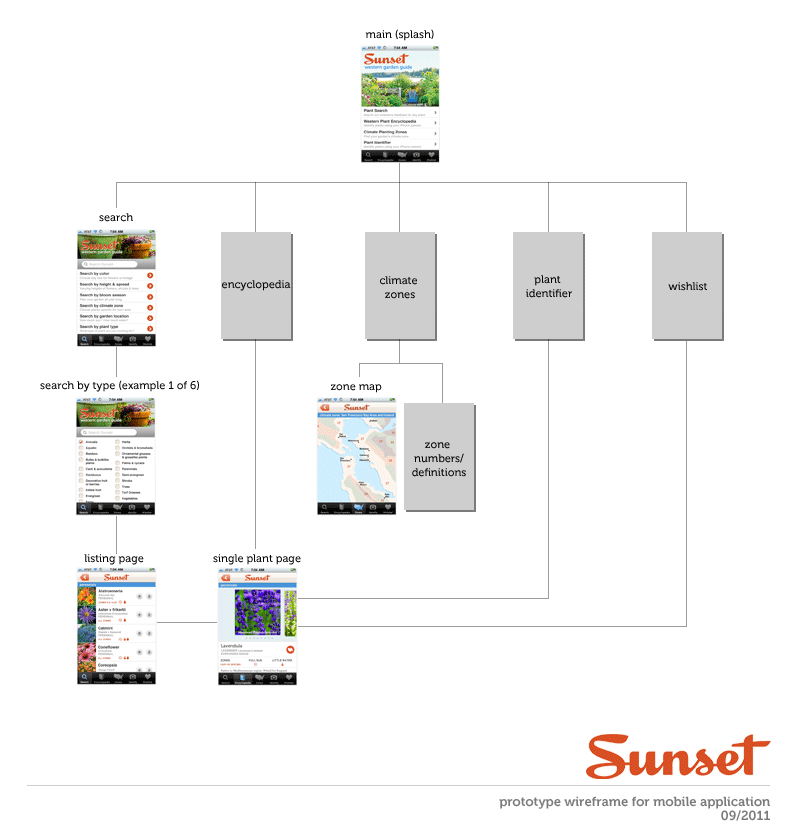 Sunset sitemap